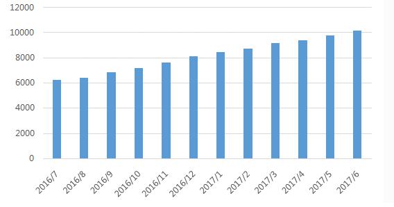 念钱安:P2P贷款余额首次破万亿或行业迎来拐点